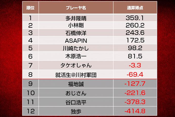 小林、多井の上位陣が苦戦、ASAPINが3トップと好調で4位浮上/第八期天鳳名人戦第七節