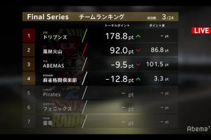 【Mリーグ結果速報】風林火山が2トップ!1位ドリブンズとの差は3ポイント!