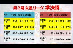 5月4日放送の『さえぴぃのトップ目とったんで! 』に藤田晋社長、小山剛志さん、松本圭世さんが出演!「さえぴぃからツキの太さを感じた」