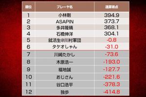 石橋伸洋が首位浮上、ASAPINもポイントを伸ばす/第八期天鳳名人戦第九節