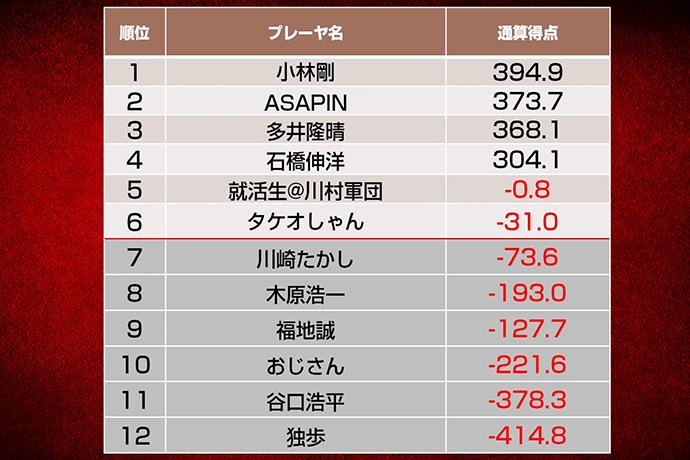 小林剛、ASAPIN、多井隆晴、石橋伸洋が最終節へ/第八期天鳳名人戦第十節