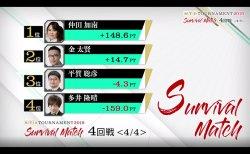 仲田加南、金太賢がRTDトーナメント本戦出場権を獲得/ RTD TOURNAMENT2019 Survival Match