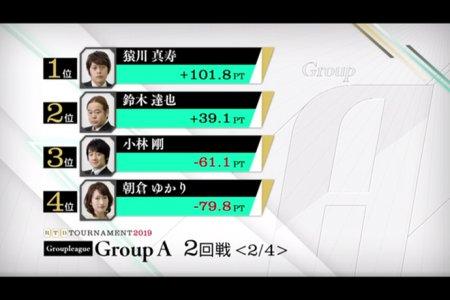 猿川真寿がトップ2着の好スタート 鈴木達也が意地のトップで食い下がる/ RTDトーナメント2019 グループA 1,2回戦
