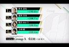 鈴木達也がグループ首位で準決勝に、2018王者の小林剛がまさかの敗退/ RTDトーナメント2019 グループA 3,4回戦