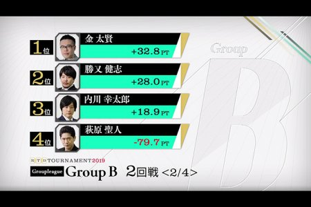 金太賢、勝又健志が1勝も接戦のまま後半戦へ / RTDトーナメント2019 グループB 1,2回戦