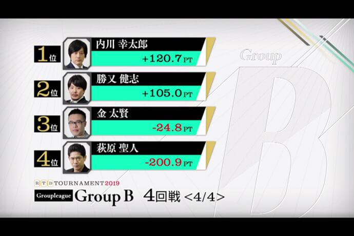 内川幸太郎が首位で準決勝進出、萩原聖人は予選で姿を消す / RTDトーナメント2019 グループB 3,4回戦