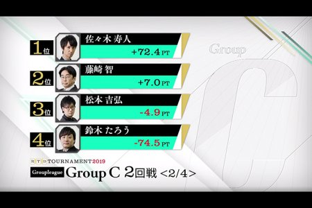 佐々木寿人が好発進 たろうが苦しい展開に / RTDトーナメント2019 グループC 1,2回戦