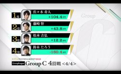 佐々木寿人が首位で準決勝進出 鈴木たろうが敗退に / RTDトーナメント2019 グループC 3,4回戦 結果