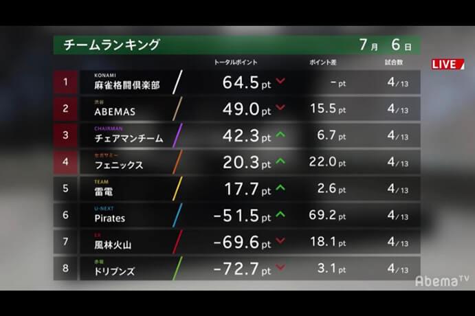 KONAMI麻雀格闘倶楽部が首位スタート、注目のチェアマンチームも3位と好位置に / Mリーグ駅伝 1日目 Mリーグルール