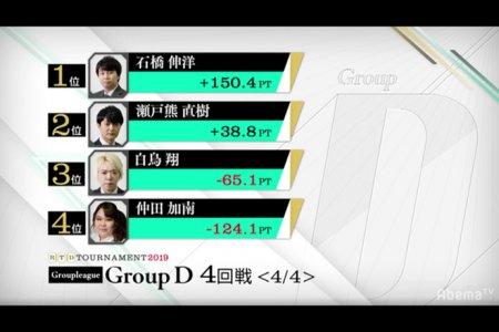 石橋伸洋がリードを守り切り首位通過で準決勝進出、仲田加南が敗退に/ RTDトーナメント2019 グループD 3,4回戦 結果