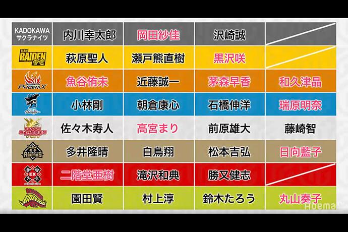 新規参入のKADOKAWAサクラナイツの指名は内川、岡田、沢崎 新たに8名の選手が指名 / Mリーグドラフト会議