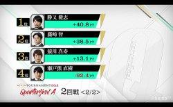 勝又健志、猿川真寿、藤崎智が準決勝進出、瀬戸熊直樹が敗退に/ RTDトーナメント2019 クオーターファイナルA 結果