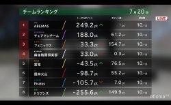 渋谷ABEMASが多井の国士無双などで6戦5勝で首位浮上 チェアマンチームも2位と好位置に / Mリーグ駅伝 2日目 3人麻雀