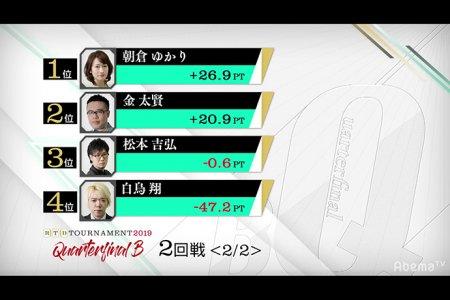 朝倉ゆかりが劇的な逆転劇で準決勝に進出 金太賢、松本吉弘、白鳥翔はここで敗退に/ RTDトーナメント2019 クオーターファイナルB 結果