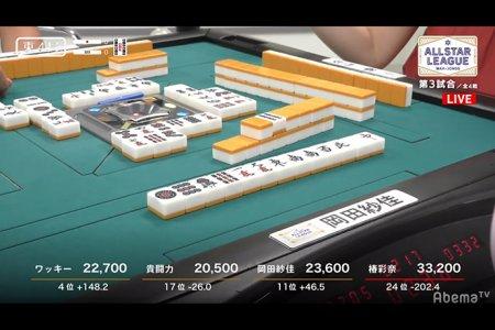 岡田紗佳さんが国士無双和了など大活躍でトータル2位に 次回は8月1日放送/ ALL STAR League 7月26日対局 結果