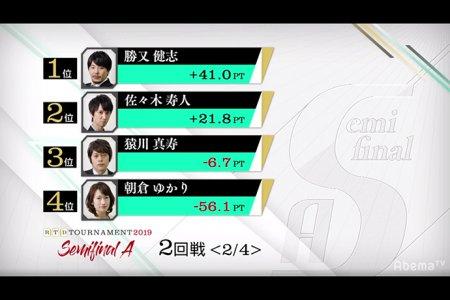 勝又健志が連続2着で1位で折り返し 佐々木寿人が2番手で追走/ RTDトーナメント2019 セミファイナルA 1、2回戦結果