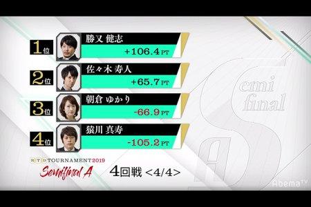 勝又健志と佐々木寿人が盤石の打ち回しで決勝進出/ RTDトーナメント2019 セミファイナルA卓 3、4回戦結果