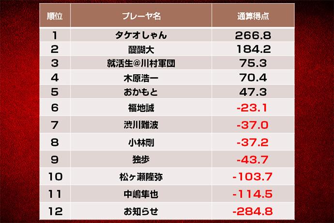 タケオしゃんが3トップで首位スタート 初参加組では醍醐大が2位発進/第九期天鳳名人戦第一節