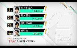 佐々木、勝又が1勝を挙げ一歩リード 残すはあと4戦/ RTDトーナメント2019 ファイナル 1、2回戦結果