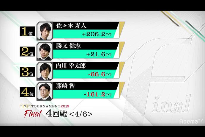 佐々木寿人が連勝 圧倒的リードで優勝目前! 残すはあと2戦/ RTDトーナメント2019 ファイナル 3、4回戦結果