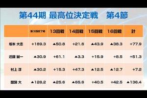 坂本大志が初挑戦で最高位戴冠!/第44期最高位決定戦
