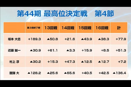 首位坂本大志が4着3回と大きく苦しみ大混戦へ 最高位が決まる最終節は11月4日(月)開催/第44期最高位決定戦 第4節結果