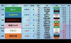 【麻雀バトルロイヤルTC 12/4結果】MONDOTV・伊達、アルバン・大島、ロン2・山脇が初勝利!チーム順位はロン2が首位キープ!