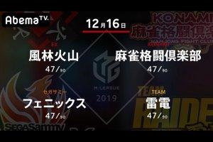 【12/16 Mリーグ 結果】雷電・黒沢が復活の大トップ!フェニックス・近藤も連戦で100ポイントを加算してチームの借金をほぼ返済!