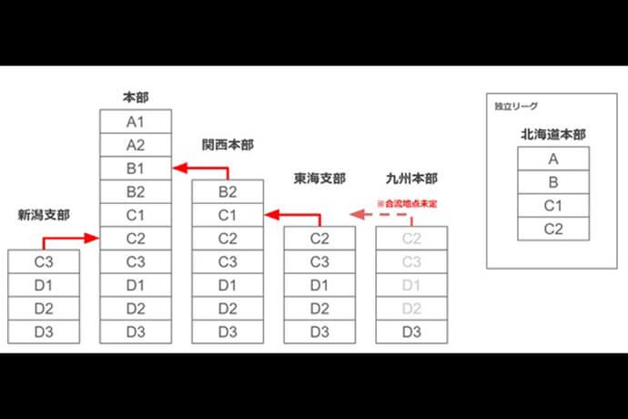 最高位戦日本プロ麻雀協会のリーグ戦システム変更が発表 A2リーグの追加、B2リーグの途中降級が導入