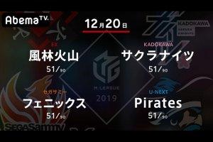 【12/19 Mリーグ 結果】雷電・黒沢、サクラナイツ・内川がトップ!いよいよ今日は今年の最終戦!