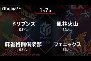 【1/6 Mリーグ 結果】雷電が瀬戸熊、萩原の連勝で今年のスタートダッシュを決め3位に浮上!