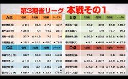 本宮春樹、木原浩一、秋瀬ちさと、菊地泰地が各卓1位でベスト16進出 ベスト16は3月25日放送 / 第3期麻雀の頂朱雀リーグ 本戦結果