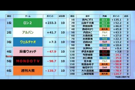 【麻雀バトルロイヤルTC 1/8結果】ウェルチャオ・水瀬、ロン2・仲田、週刊大衆・西嶋が勝利!ロン2は個人ベスト3を独占