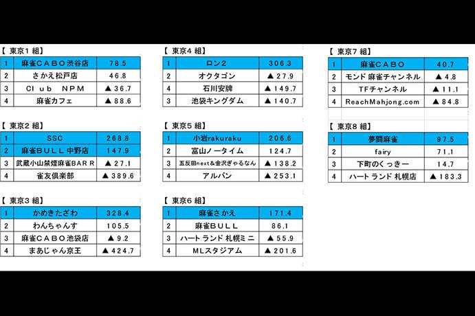 予選最終節が終了 チーム戦準決勝、個人戦プレーオフへの進出者が決定 夕刊フジ杯争奪 麻雀女流リーグ2020 東日本リーグ 第8節 結果