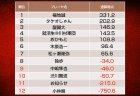 中嶋隼也、渋川難波、お知らせ、小林剛が敗退に /第九期天鳳名人戦第六節