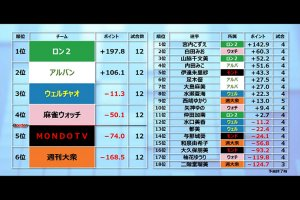 【麻雀バトルロイヤルTC 1/15結果】ロン2、アルバン、ウェルチャオ、麻雀ウォッチが決勝ラウンド進出!