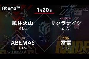 【1/20 Mリーグ 結果】サクラナイツが沢崎、内川と連勝を飾り首位のフェニックスまであと僅かまで迫る!