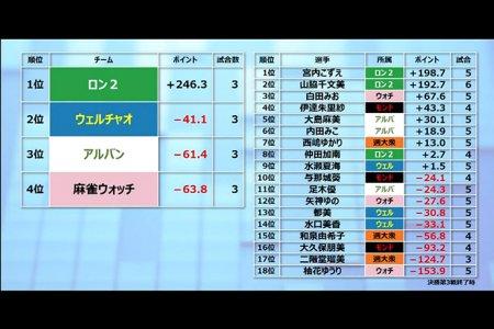 【麻雀バトルロイヤルTC 1/22結果】ロン2が山脇、宮内の活躍で3連勝!来週29日が決勝最終日!
