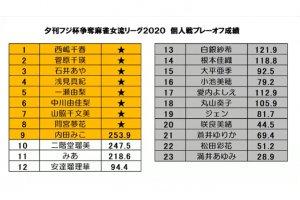 日本プロ麻雀連盟の内田みこが初優勝/ 第14期夕刊フジ杯争奪 麻雀女流リーグ2020~個人戦決勝