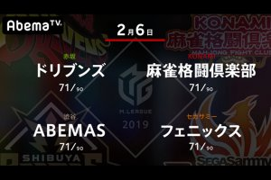【2/4 Mリーグ 結果】ABEMAS・松本、ドリブンズ・たろうが勝利!ドリブンズは長きトンネルを抜け遂に7位に浮上!