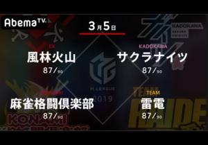 【3/5 Mリーグ 結果】勝又が望みをつなぐ一勝をきめる!各チーム残り2戦!
