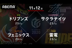 【11/10 Mリーグ2020 結果】1戦目は風林火山・勝又、2戦目はABEMAS・白鳥がトップ!どちらも今シーズン初勝利!