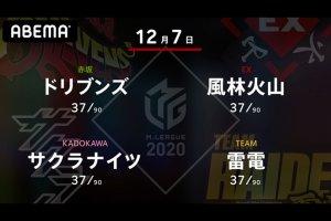 【12/7 Mリーグ2020 結果】第一試合はサクラナイツ・沢崎がようやく個人2勝目!第二試合は風林火山・亜樹が要所で高打点を決めて個人4勝目!