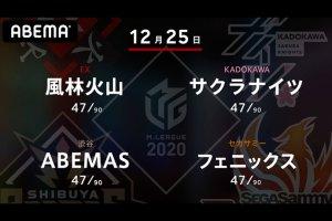 【12/25 Mリーグ2020 結果】第一試合は風林火山・滝沢、第二試合はサクラナイツ・内川がトップ!内川は月間MVPを決める勝利で今年を締めくくる!