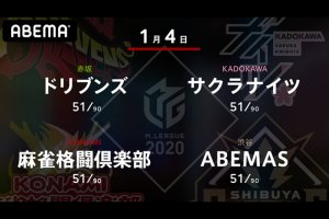 【1/4 Mリーグ2020 結果】第一試合はサクラナイツ・内川、第二試合はABEMAS・松本が多くのアガリを決めて勝ち切る!