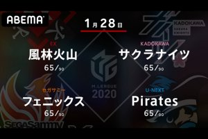 【1/26 Mリーグ2020 結果】フェニックス・和久津、ドリブンズ・たろうが勝利!4位から7位が35ポイント差以内の大混戦に突入!