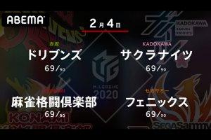 【2/4 Mリーグ2020 結果】ドリブンズ・園田、フェニックス・近藤が勝利!3位から7位が更に大混戦に!!