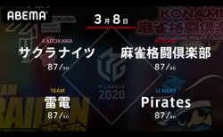 内川 VS 藤崎 VS 瀬戸熊 VS 瑞原 2位、5位、8位、7位のチームの戦い!残すはあと1週間、セミファイナル進出に向けての大一番!【Mリーグ2020 3/8 第1試合メンバー】