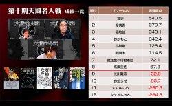 独歩が暫定首位をキープ、堀慎吾、福地誠が猛追で2位、3位に浮上/第十期天鳳名人戦第七節
