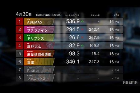 【Mリーグ2020 セミファイナルシリーズ成績】ABEMASが終盤戦で一気に抜け出す!4位の風林火山までがファイナルに進出  個人首位はABEMAS・松本!